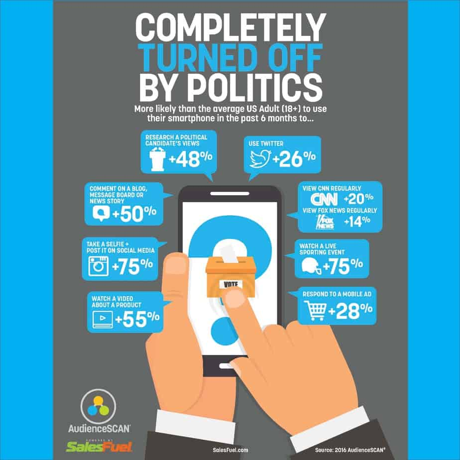 Mobile use by those completely turned off by politics