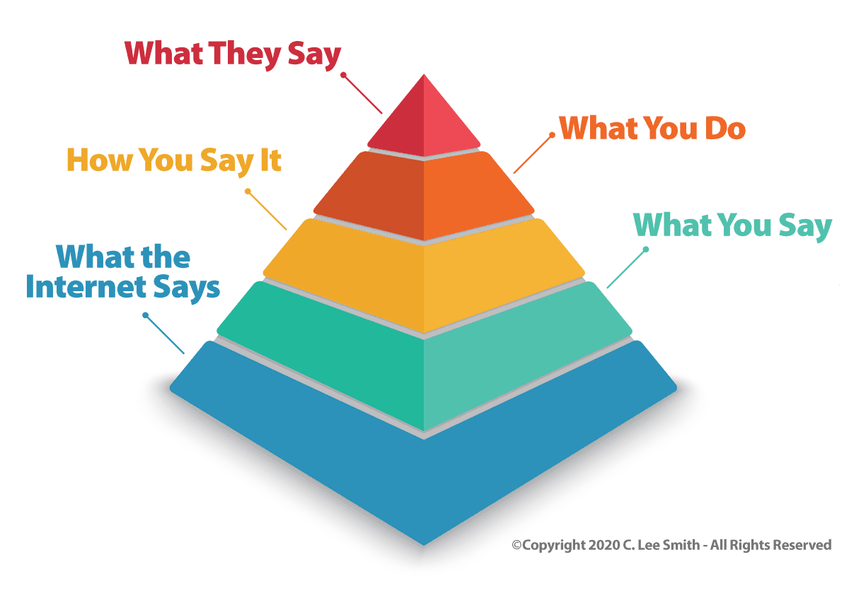 The Hierarchy of Sales Credibility from C. Lee Smith